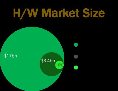 hardware_marketsize01